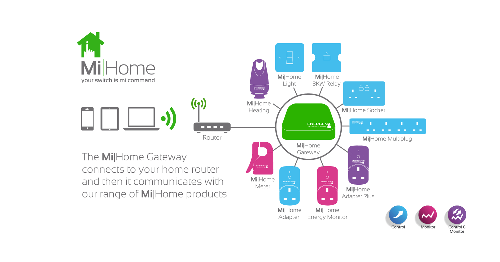 MiHome System Diagram