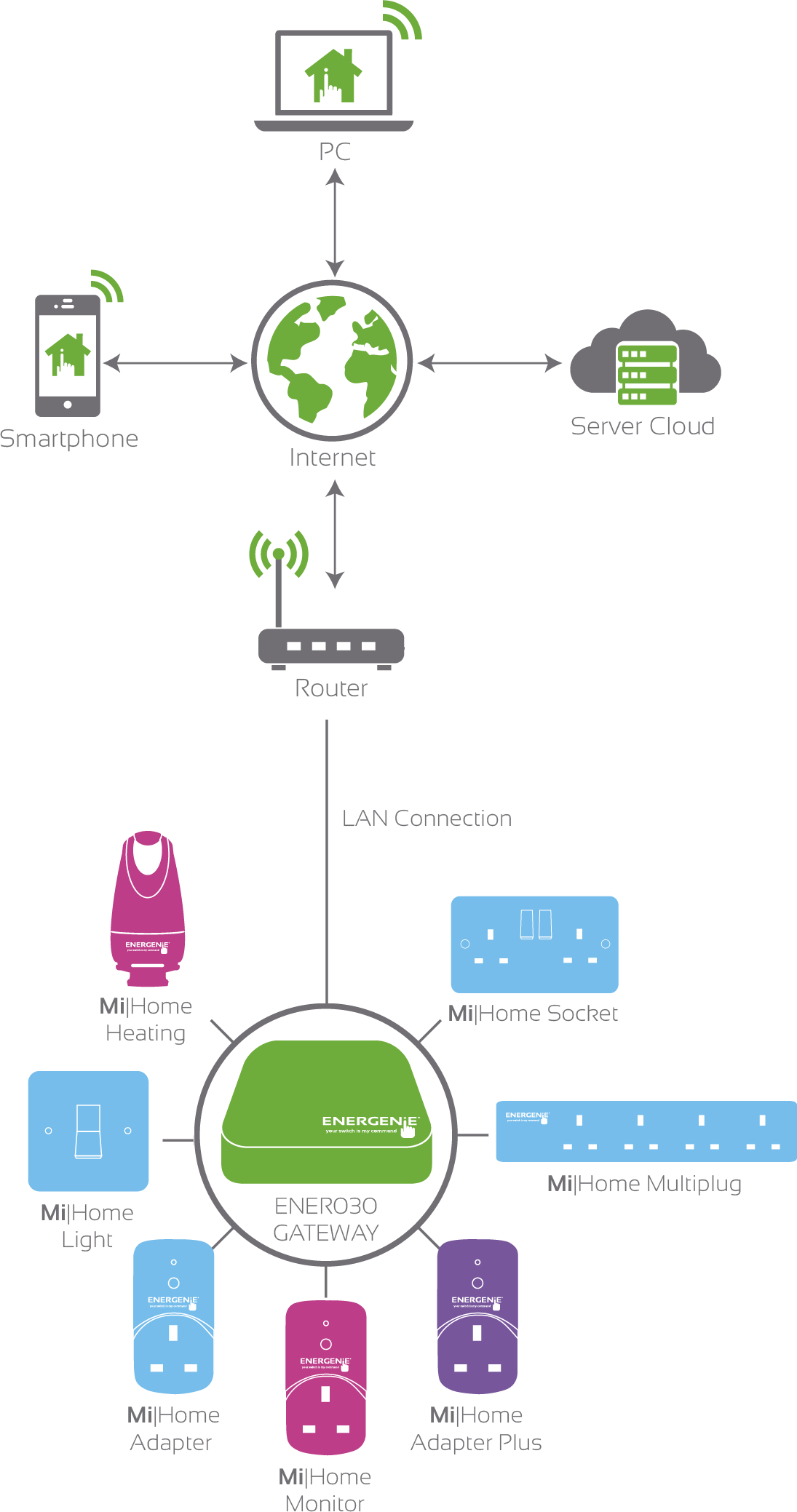 Mi|Home System Diagram